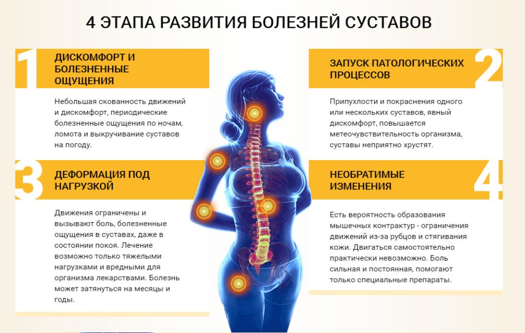 Развитие болезней суставов